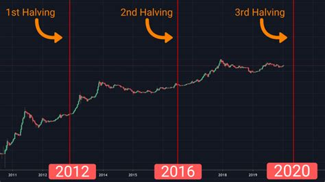 Bitcoin halving history suggests that the last bitcoin halving happened in july 2016, and it happens in roughly every four years. Bitcoin Halving Dates / Bitcoin Price May Drop After Halving Historical Data Shows Coindesk ...