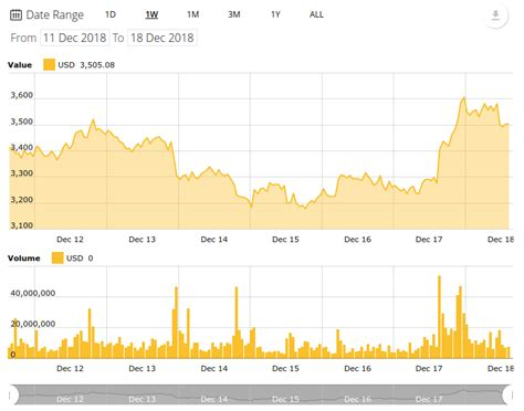 The bitcoin.com composite price index. Bitcoin Price Chart All Time - Currency Exchange Rates