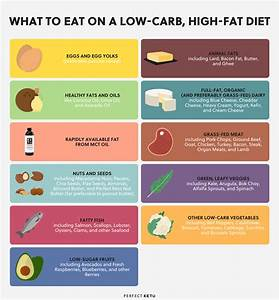 Keto Diet Fats