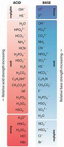 Strength Of Acid And Base With The Help Of Ph Scale Science Acids Bases And Salts