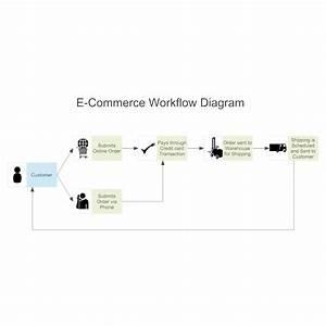 bpmn example e commerce workflow diagram