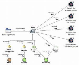 Business Footprint Diagrams