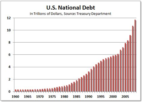 How Much Is The U S National Debt Credit Cards