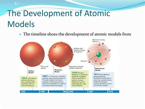 Ppt Models Of The Atom And Atomic Orbitals Powerpoint