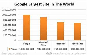 1,000,000,000+ = Number of Unique Google Users Worldwide ...