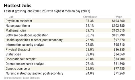 paying jobs highest pay business growing raise