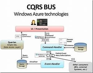 Cqrs Bus And Windows Azure Technologies  U2013 Cesar De La