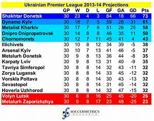 Projecting the European leagues in 2013-14 (Part 3 ...