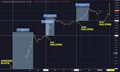 On this date, a single btc would set you back about $12. The Bitcoin Halving Event - Part 2 - TIMM