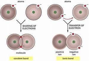 10 Facts About Chemical Bonding
