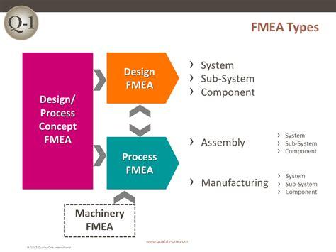 fmea training failure mode  effects analysis training