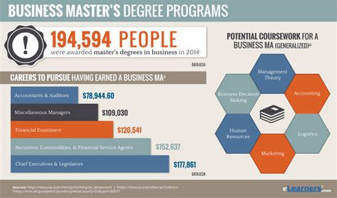 masters degree  business programs