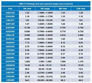 Exchange rate australian dollar euro forecast