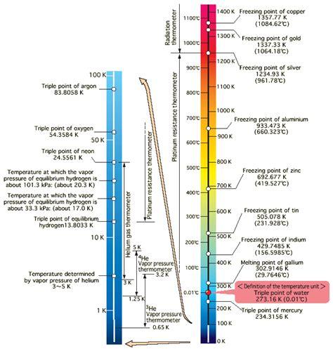 definition of temperature range national metrology institute of japan nmij