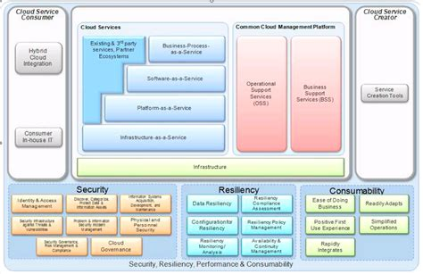 Cloud Computing Reference Architecture (ccra) A Blueprint. Psychology Projects For College Students. Kalyani University Distance Education. Top Law Colleges In Usa How A Sump Pump Works. Direct Mail List Providers Cash Loans Online. Technology Degrees Online Butler Toyota Scion. Probate Attorney Houston Tx Web Apps Iphone. Member Database Software Plumbers Bend Oregon. China Shipping Container Tracking