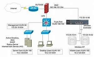 Cisco Wireless Controller Configuration  U2013 Cisco Virl