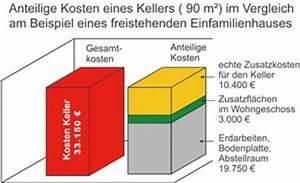 Keller Kosten Berechnen : wohnkeller ~ Lizthompson.info Haus und Dekorationen