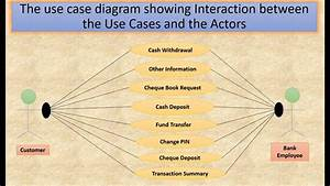 Identify Requirements And Creating A Use Case Diagram For