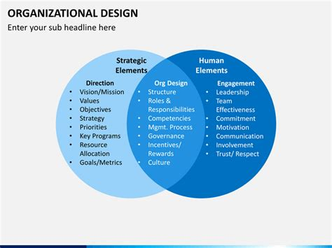 redesign your organizational design powerpoint template sketchbubble