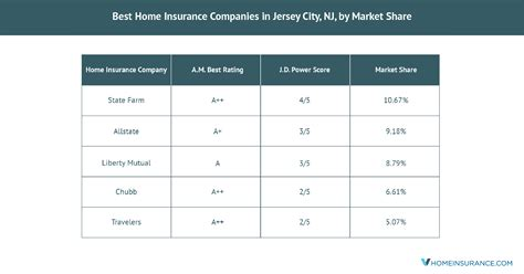 What are the two main categories of automobile insurance coverage? The Best Jersey City, NJ, Home Insurance Companies