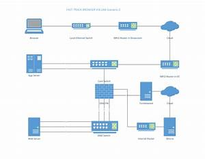 Make Network Diagrams And Flowcharts In Ms Visio By Omer