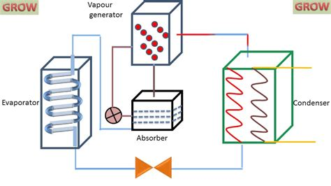 vapour absorption refrigeration system learn  grow