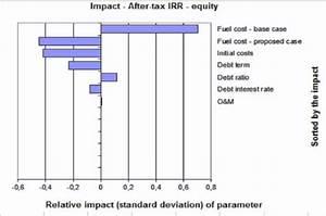 Retscreen Cumulative Cash Flow Graph