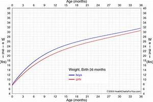 Girl Growth Chart Weight Combined Growth Charts For Girls And Boys