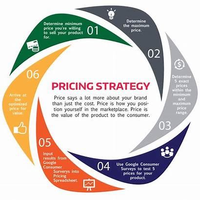 Pricing Strategy Business Marketing Mix Strategies Plan