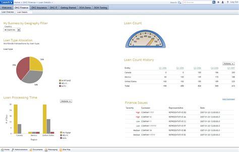 Screenshots for IBM Dashboard KPI for Banking