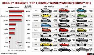 Europe Automobile : suv sales drive european new car market boom rivals close in on vw 39 s market leading position ~ Gottalentnigeria.com Avis de Voitures