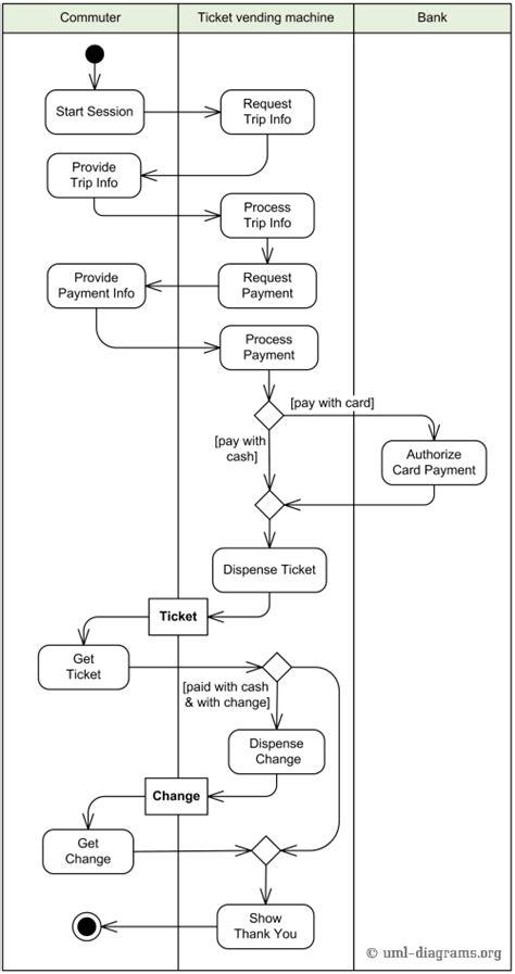 Ticket vending machine UML activity diagram example