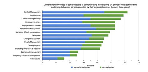 leaders  ineffective  people management