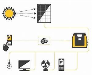 Lumos Solar Power System Specs  U0026 Price
