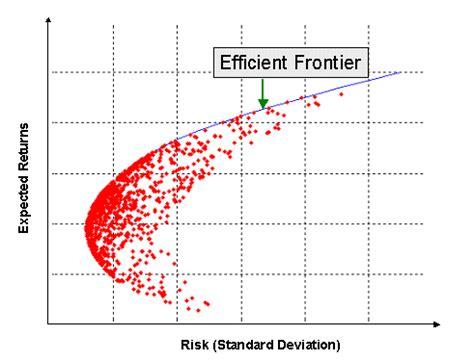constructing  efficient frontier finance train