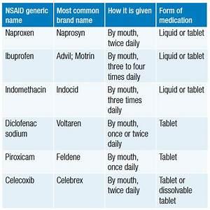 Non-steroidal Anti-inflammatory Drugs  Nsaids