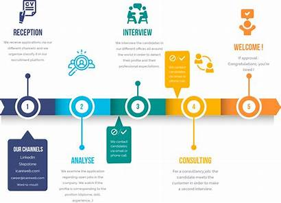 Recruitment Timeline Care