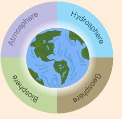 Diagram Of Earth Sphere by What Is Earth System What Spheres Make Up The Earth System