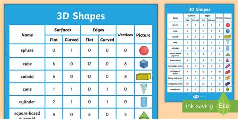 properties   shapes poster teacher