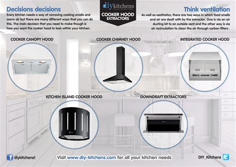 What Different Types Of Cooker Hood Extractors Are There