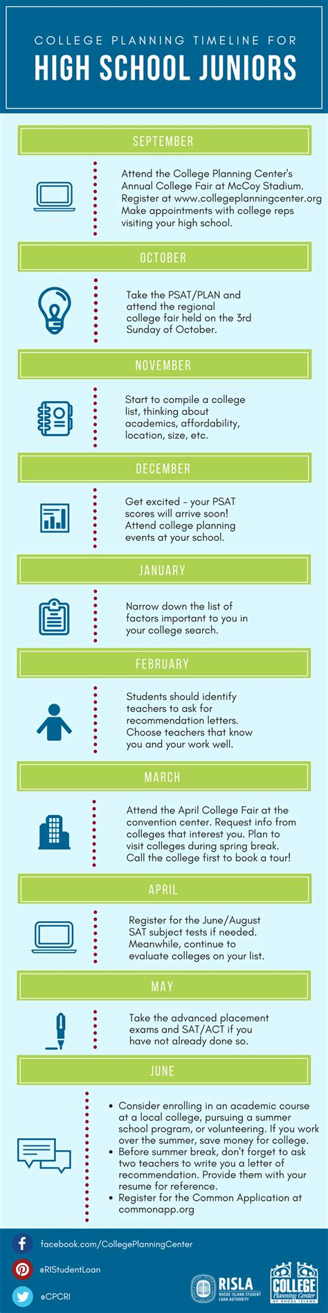 college planning timeline  juniors infographic