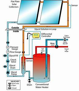 17 Best Images About Solar Hot Water Ideas On Pinterest