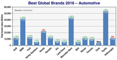 Toyota Remains Most Valuable Auto Brand, For Now