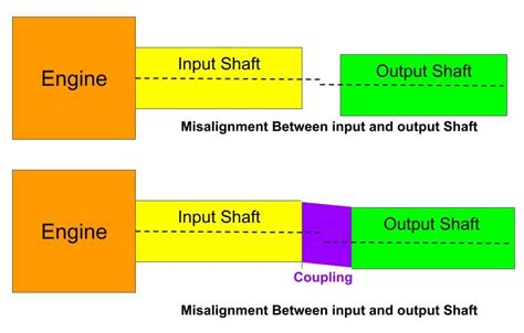 mechanical coupling types  applications smlease design