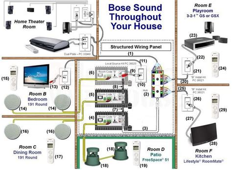 Designing Multi Room Whole House Audio System Using