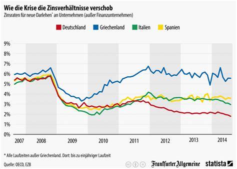 Kredit 30 Jahre by Infografik Wie Die Krise Die Zinsverh 228 Ltnisse Verschob