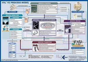 ITIL/ITSM, ITIL V3 Process Model, Infographic Wood