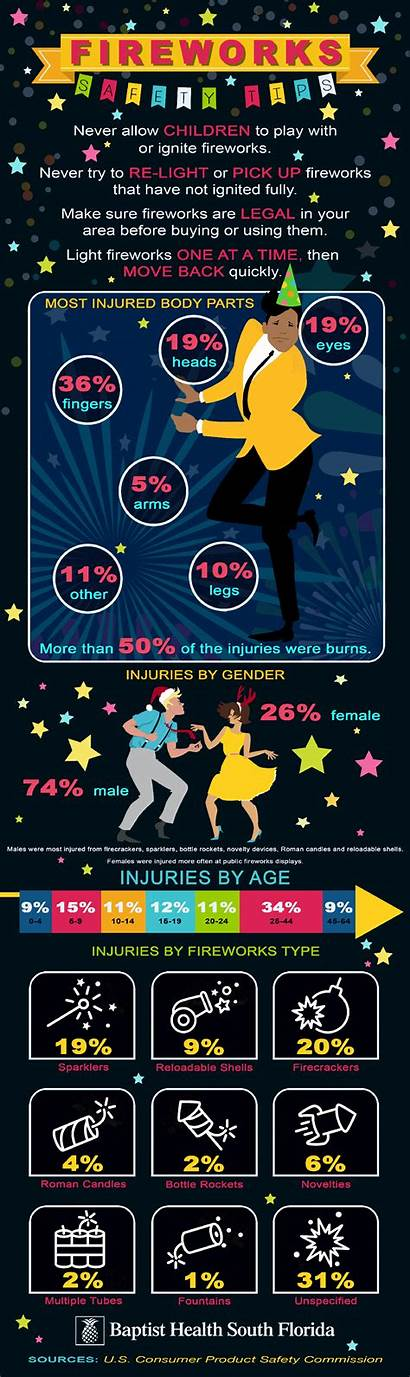 Safety Fireworks Tips Infographic Health
