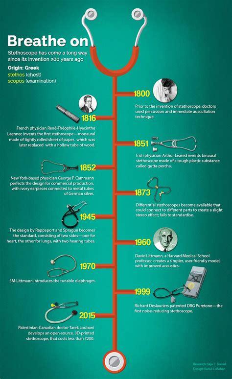 evolution  stethoscope