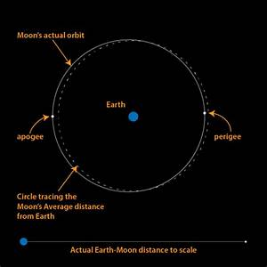 Close And Far Moons Of 2017